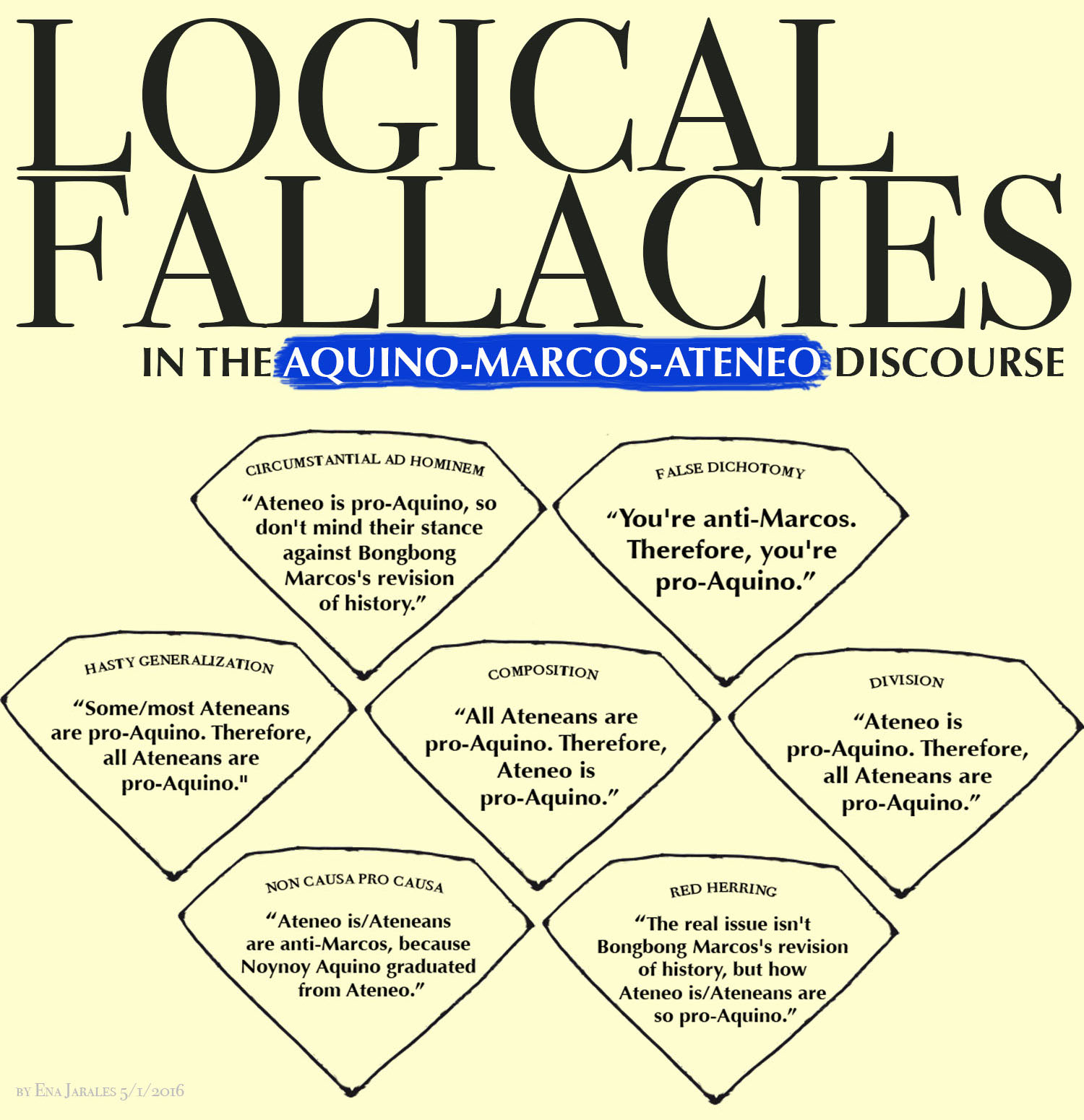 logical fallacies fly er on the wall fallacies