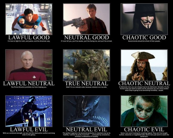 alignment_chart_by_4thehorde-d37w8l2